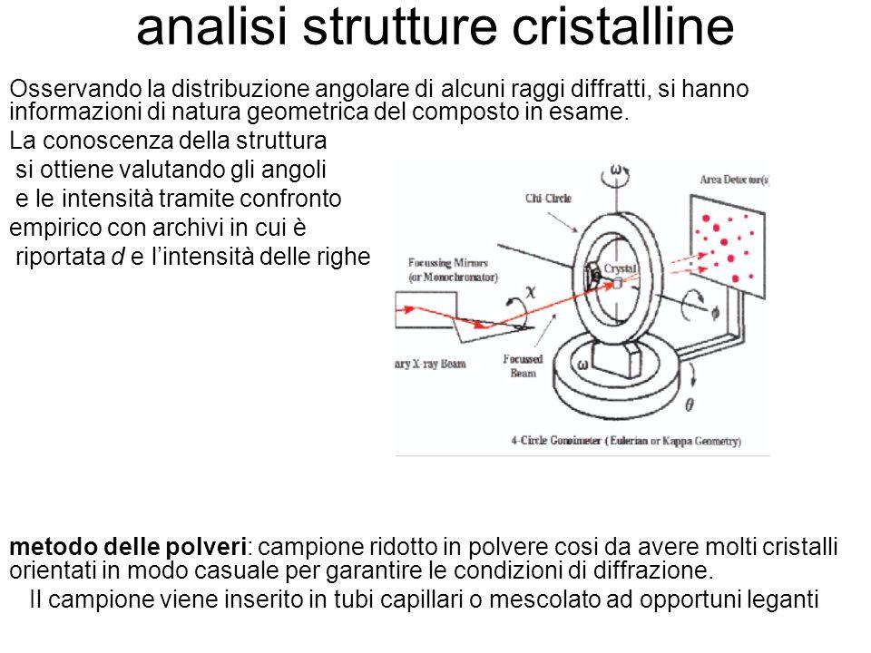 analisi strutture cristalline Osservando la distribuzione angolare di alcuni raggi diffratti, si hanno informazioni di natura geometrica del composto in esame.