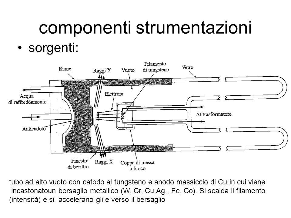 componenti strumentazioni sorgenti: tubo ad alto vuoto con catodo al tungsteno e anodo massiccio di Cu in cui viene incastonatoun bersaglio metallico (W, Cr, Cu,Ag,, Fe, Co).