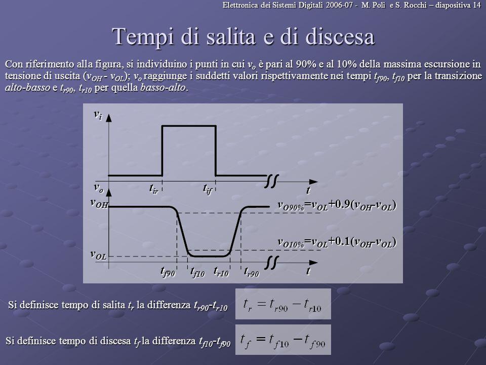 Elettronica dei Sistemi Digitali 2006-07 - M. Poli e S. Rocchi – diapositiva 14 Tempi di salita e di discesa Con riferimento alla figura, si individui