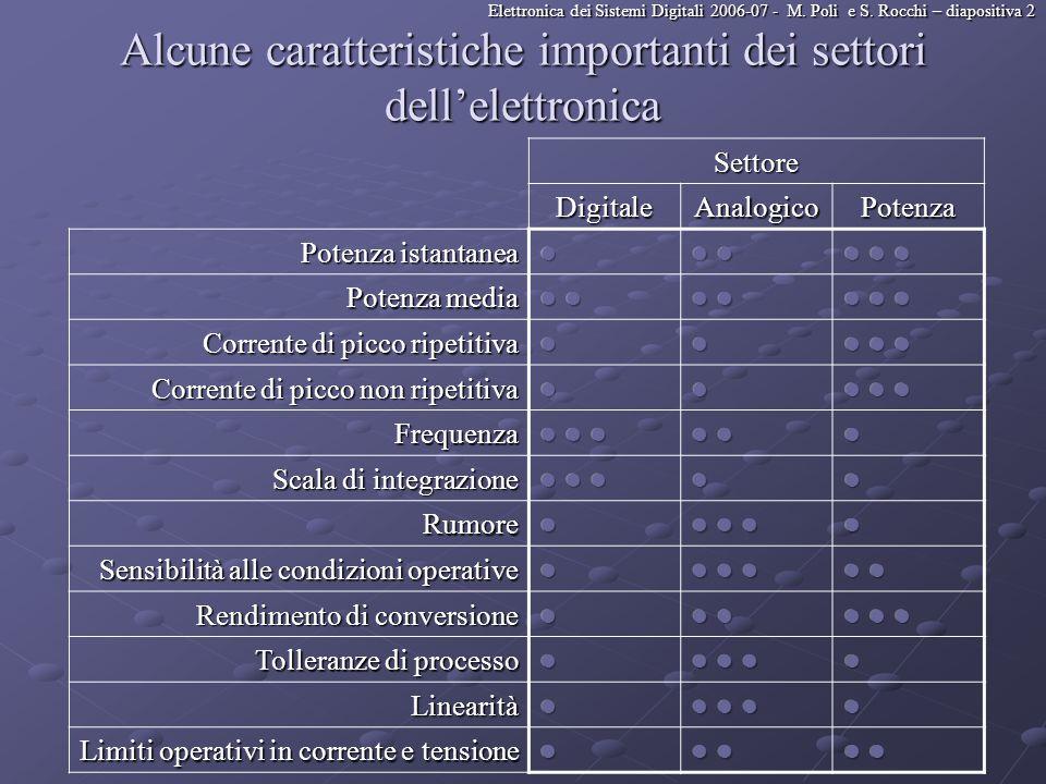 Elettronica dei Sistemi Digitali 2006-07 - M. Poli e S. Rocchi – diapositiva 2 Alcune caratteristiche importanti dei settori dellelettronica Settore D
