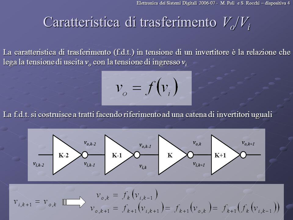 Elettronica dei Sistemi Digitali 2006-07 - M. Poli e S. Rocchi – diapositiva 4 Caratteristica di trasferimento V o /V i La caratteristica di trasferim