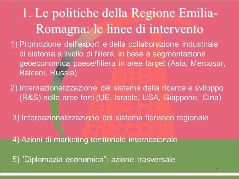 3 1. Le politiche della Regione Emilia- Romagna: le linee di intervento 1)Promozione dellexport e della collaborazione industriale di sistema a livell