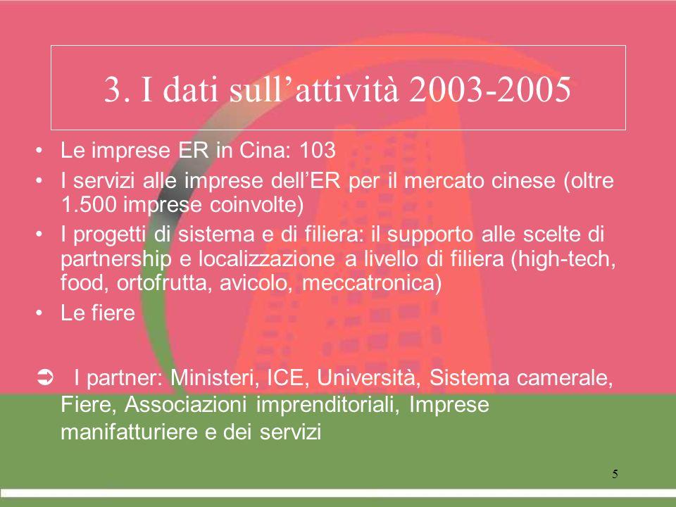5 3. I dati sullattività 2003-2005 Le imprese ER in Cina: 103 I servizi alle imprese dellER per il mercato cinese (oltre 1.500 imprese coinvolte) I pr