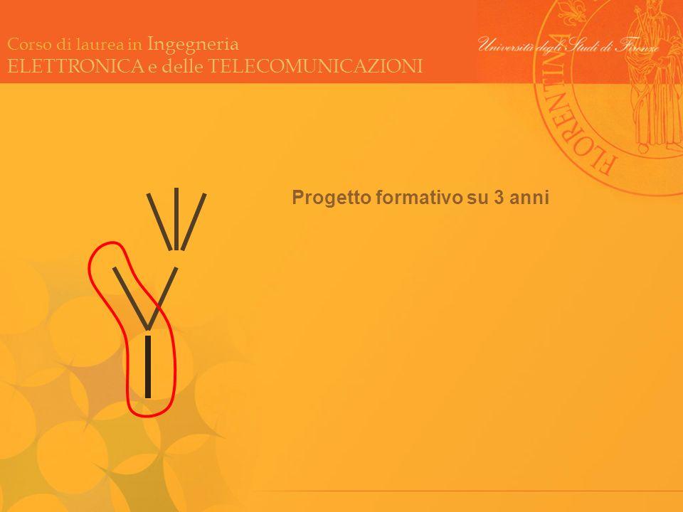 Corso di laurea in Ingegneria ELETTRONICA e delle TELECOMUNICAZIONI Progetto formativo su 3 anni