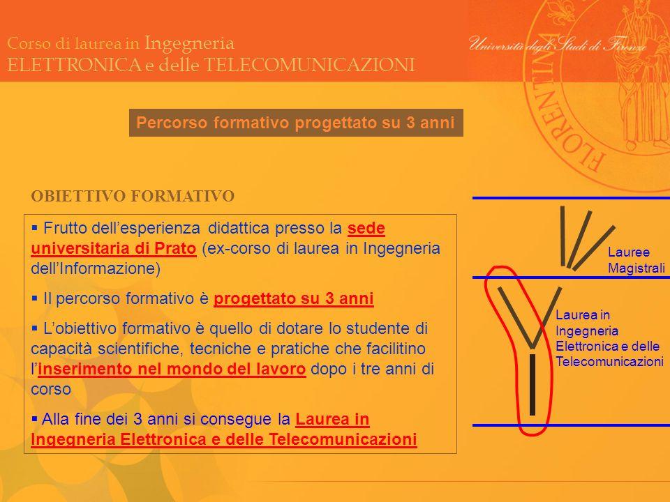 Corso di laurea in Ingegneria ELETTRONICA e delle TELECOMUNICAZIONI Percorso formativo progettato su 3 anni Frutto dellesperienza didattica presso la
