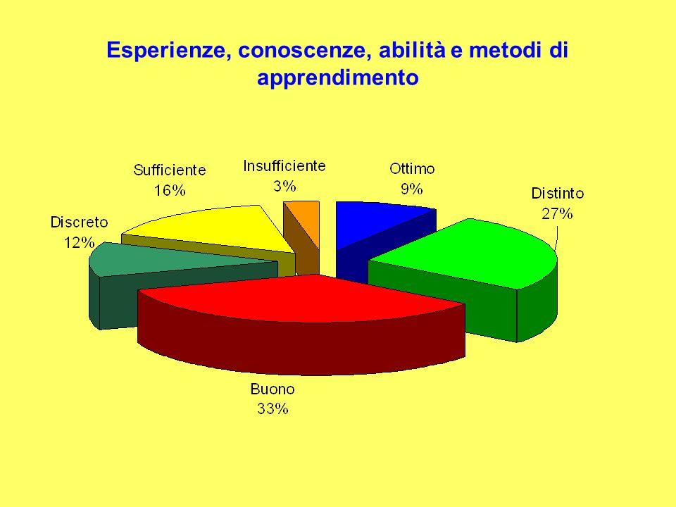 Esperienze, conoscenze, abilità e metodi di apprendimento