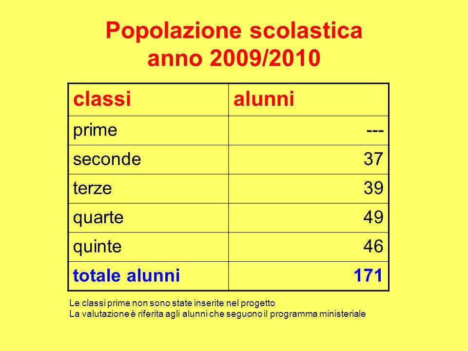 Popolazione scolastica anno 2009/2010 classialunni prime--- seconde37 terze39 quarte49 quinte46 totale alunni171 Le classi prime non sono state inserite nel progetto La valutazione è riferita agli alunni che seguono il programma ministeriale