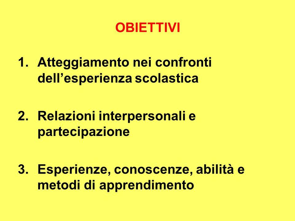 OBIETTIVI 1.Atteggiamento nei confronti dellesperienza scolastica 2.Relazioni interpersonali e partecipazione 3.Esperienze, conoscenze, abilità e metodi di apprendimento