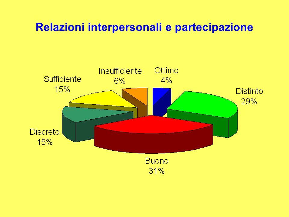 Relazioni interpersonali e partecipazione