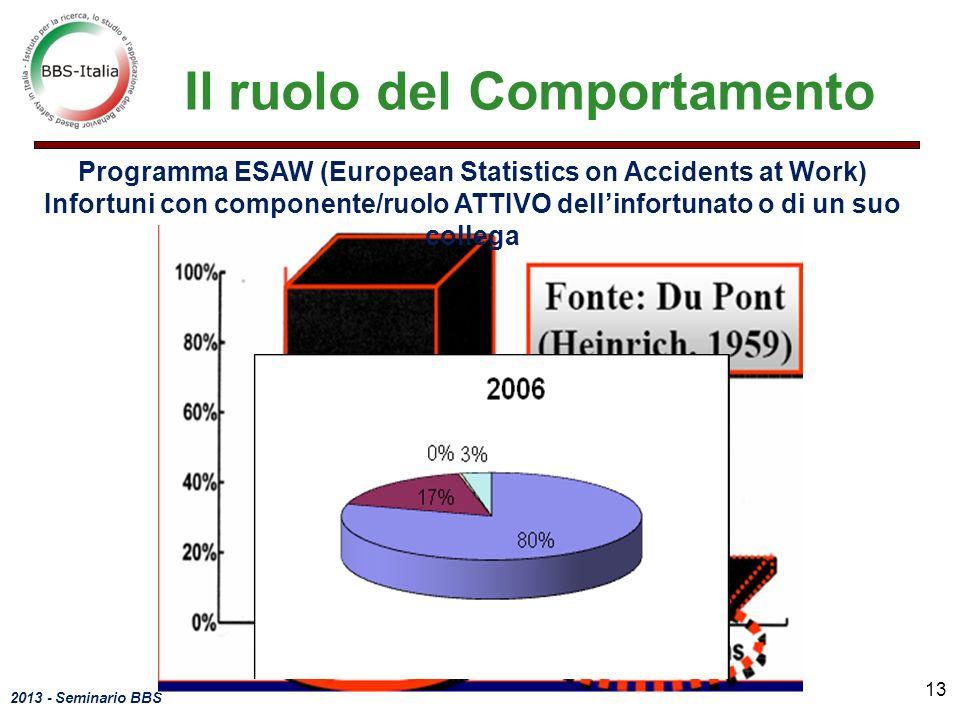 2013 - Seminario BBS Programma ESAW (European Statistics on Accidents at Work) Infortuni con componente/ruolo ATTIVO dellinfortunato o di un suo colle