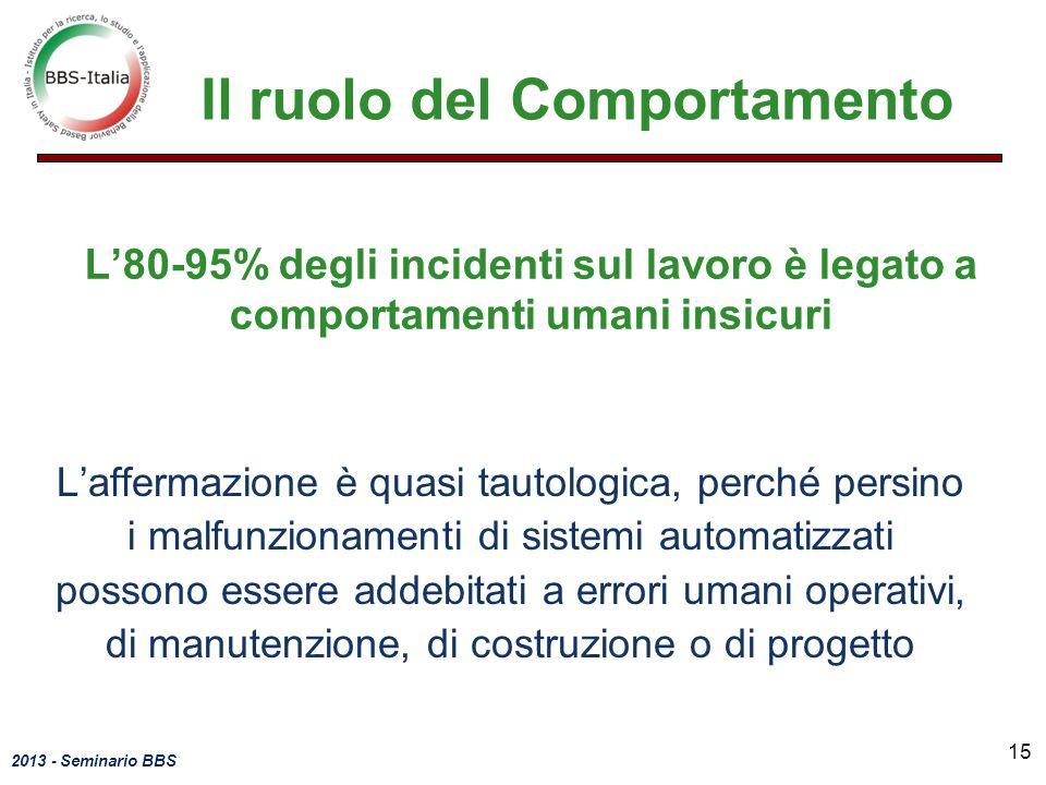 2013 - Seminario BBS L80-95% degli incidenti sul lavoro è legato a comportamenti umani insicuri Laffermazione è quasi tautologica, perché persino i ma