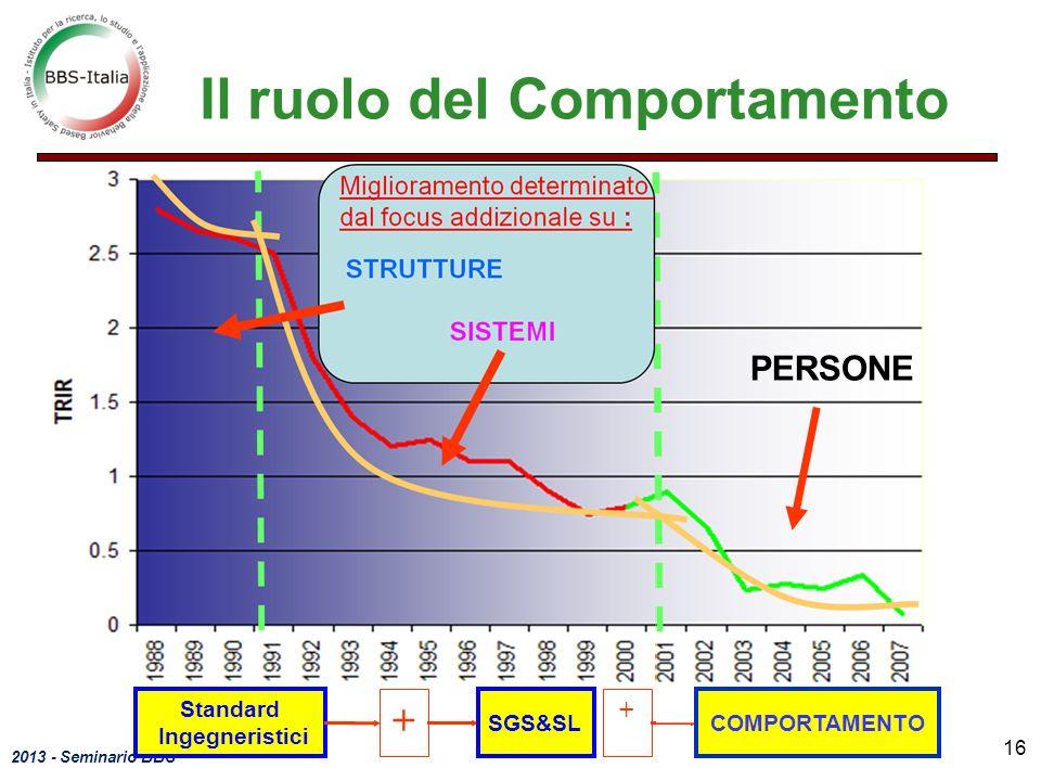 2013 - Seminario BBS 16 Standard Ingegneristici + SGS&SL COMPORTAMENTO + PERSONE Il ruolo del Comportamento