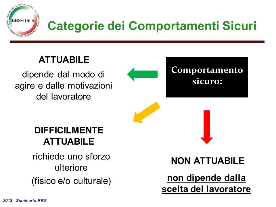 2013 - Seminario BBS Categorie dei Comportamenti Sicuri Comportamento sicuro: DIFFICILMENTE ATTUABILE richiede uno sforzo ulteriore (fisico e/o cultur