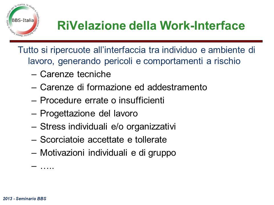 2013 - Seminario BBS RiVelazione della Work-Interface Tutto si ripercuote allinterfaccia tra individuo e ambiente di lavoro, generando pericoli e comp