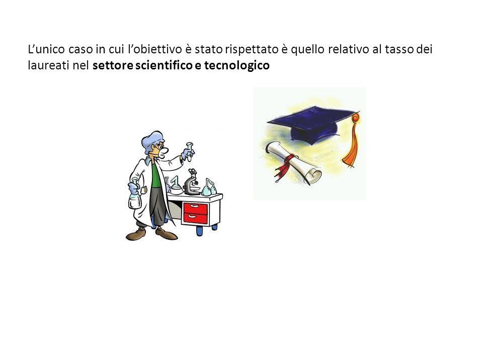 Lunico caso in cui lobiettivo è stato rispettato è quello relativo al tasso dei laureati nel settore scientifico e tecnologico