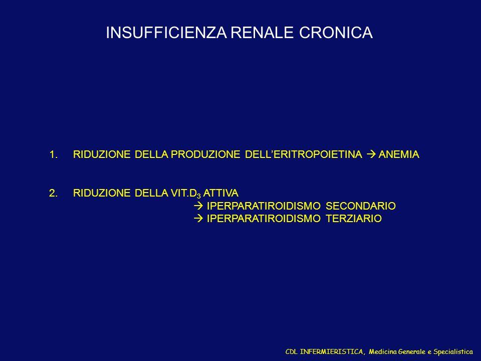 INSUFFICIENZA RENALE CRONICA 1.RIDUZIONE DELLA PRODUZIONE DELLERITROPOIETINA ANEMIA 2.RIDUZIONE DELLA VIT.D 3 ATTIVA IPERPARATIROIDISMO SECONDARIO IPE