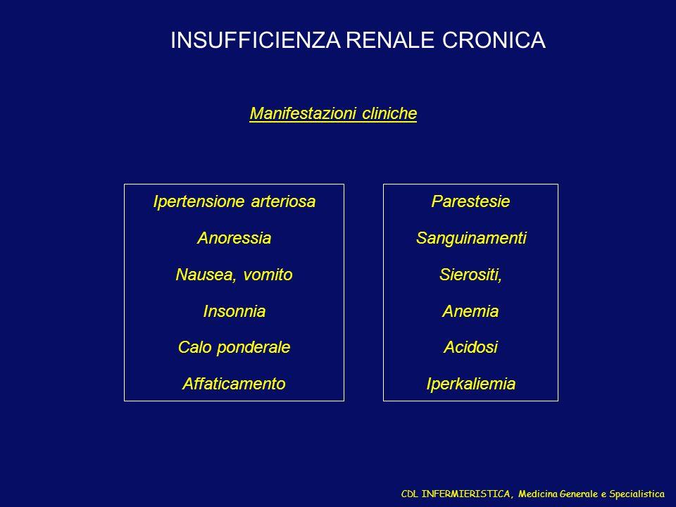 INSUFFICIENZA RENALE CRONICA Ipertensione arteriosa Anoressia Nausea, vomito Insonnia Calo ponderale Affaticamento CDL INFERMIERISTICA, Medicina Gener
