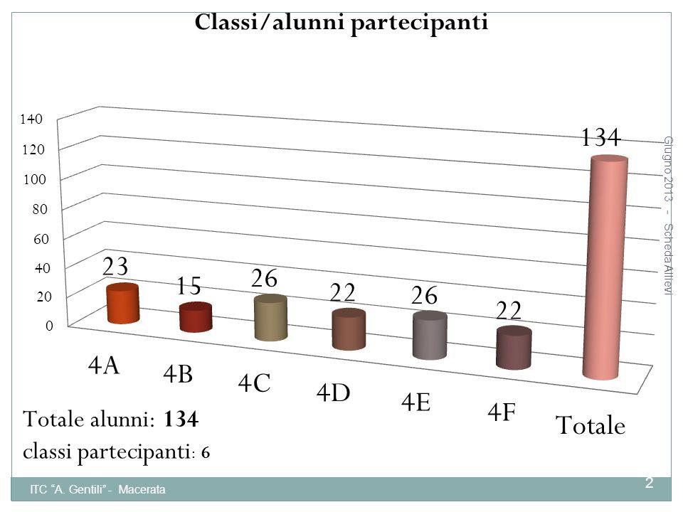 Giugno 2013 - Scheda Allievi ITC A. Gentili - Macerata 3 Scheda di Autovalutazione studenti