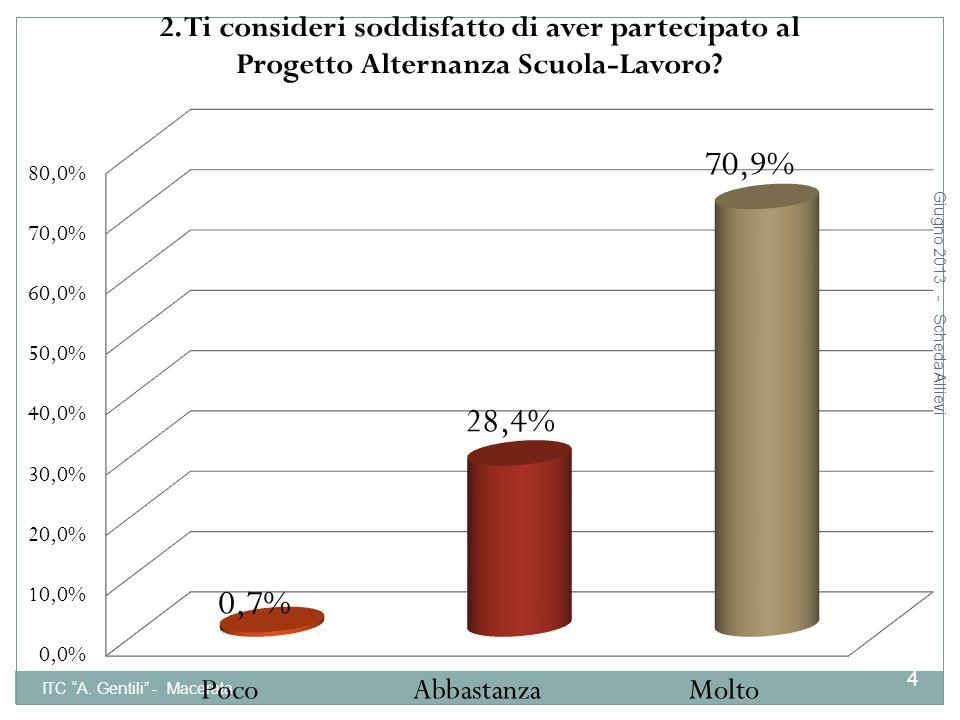 Giugno 2013 - Scheda Allievi ITC A. Gentili - Macerata 15