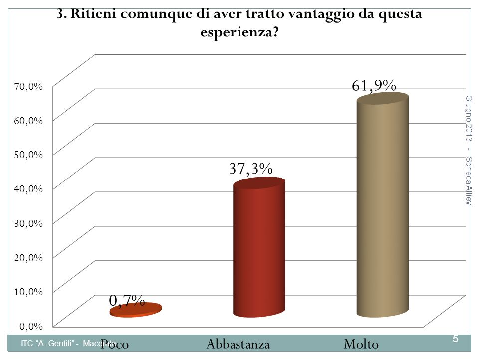 Giugno 2013 - Scheda Allievi ITC A. Gentili - Macerata 16