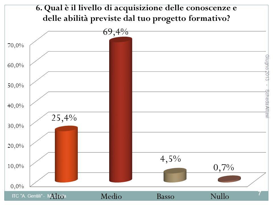 Giugno 2013 - Scheda Allievi ITC A. Gentili - Macerata 18