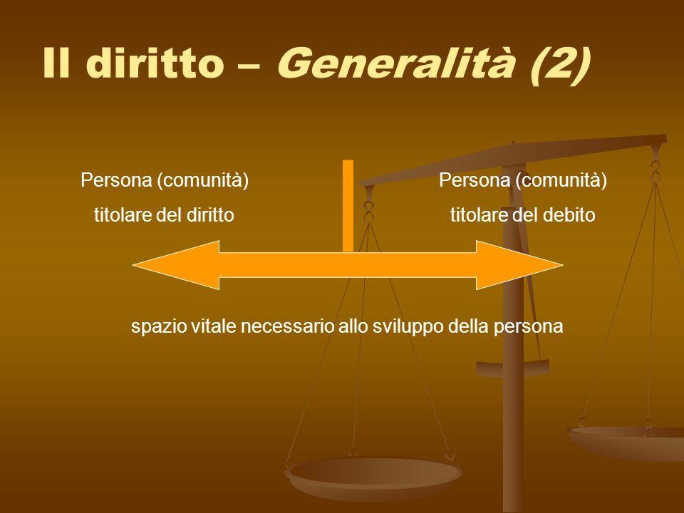 Il diritto – Generalità (2) Persona (comunità) titolare del diritto Persona (comunità) titolare del debito spazio vitale necessario allo sviluppo dell