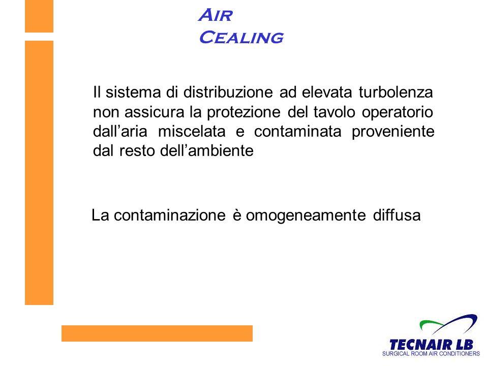Air Cealing Il sistema di distribuzione ad elevata turbolenza non assicura la protezione del tavolo operatorio dallaria miscelata e contaminata proveniente dal resto dellambiente La contaminazione è omogeneamente diffusa