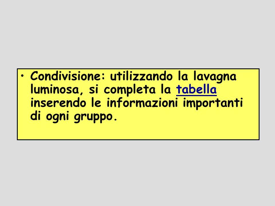 Condivisione: utilizzando la lavagna luminosa, si completa la tabella inserendo le informazioni importanti di ogni gruppo.tabella