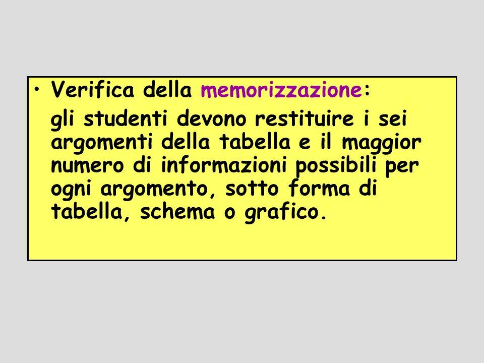 Verifica della memorizzazione: gli studenti devono restituire i sei argomenti della tabella e il maggior numero di informazioni possibili per ogni arg