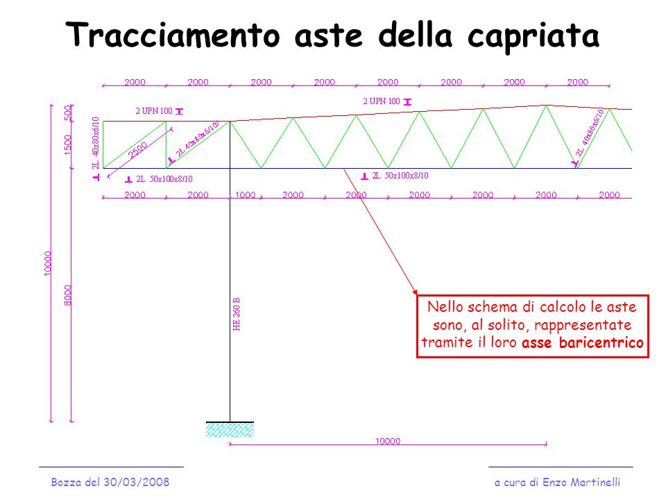 Tracciamento aste della capriata a cura di Enzo MartinelliBozza del 30/03/2008 Nello schema di calcolo le aste sono, al solito, rappresentate tramite