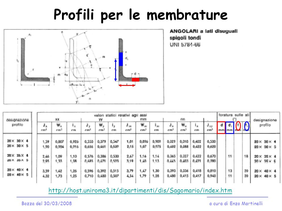 Profili per le membrature a cura di Enzo MartinelliBozza del 30/03/2008 http://host.uniroma3.it/dipartimenti/dis/Sagomario/index.htm
