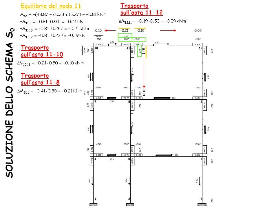 SOLUZIONE DELLO SCHEMA S 0 Equilibrio del nodo 11 -0.19 -0.41 Trasporto sullasta 11-10 -0.21 Trasporto sullasta 11-12 -0.09-0.21 Trasporto sullasta 11