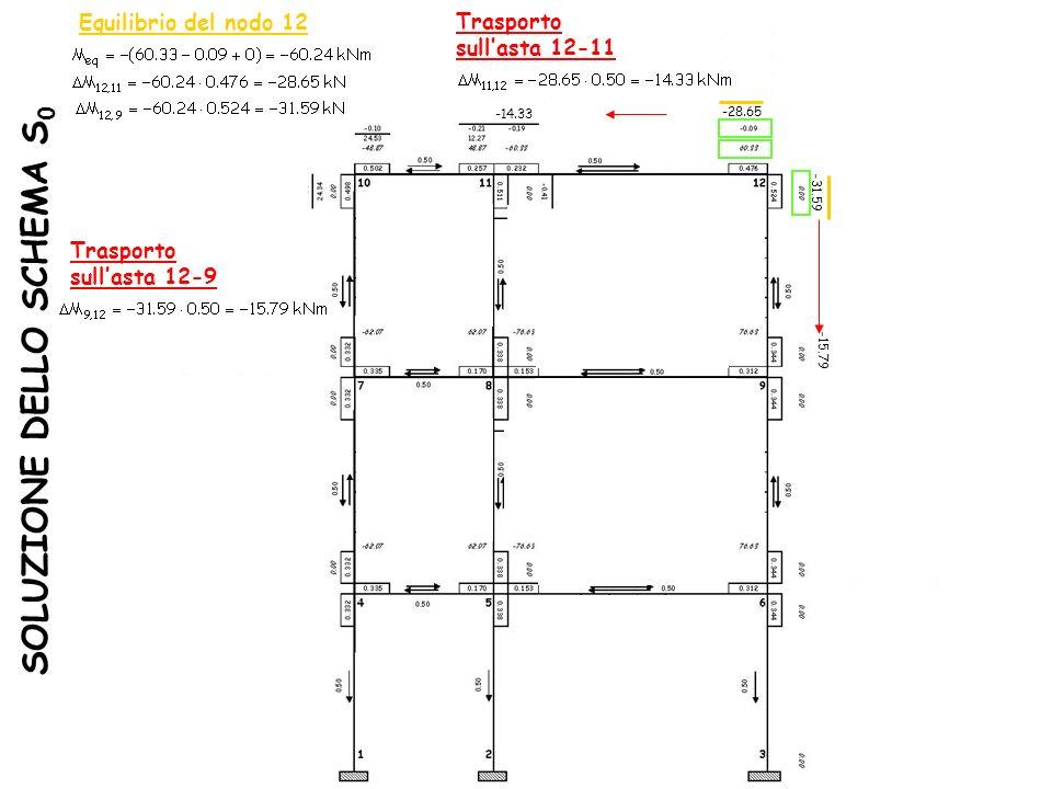 SOLUZIONE DELLO SCHEMA S 0 Equilibrio del nodo 12 -28.65 -31.59 Trasporto sullasta 12-9 -15.79 Trasporto sullasta 12-11 -14.33