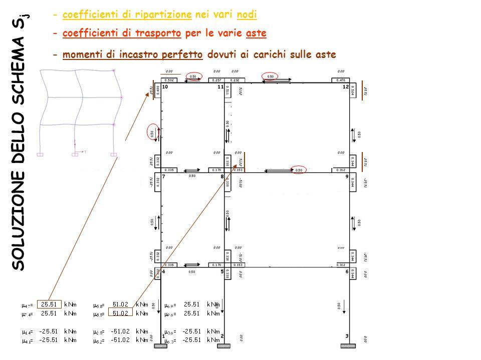 SOLUZIONE DELLO SCHEMA S j - coefficienti di ripartizione nei vari nodi - coefficienti di trasporto per le varie aste - momenti di incastro perfetto d