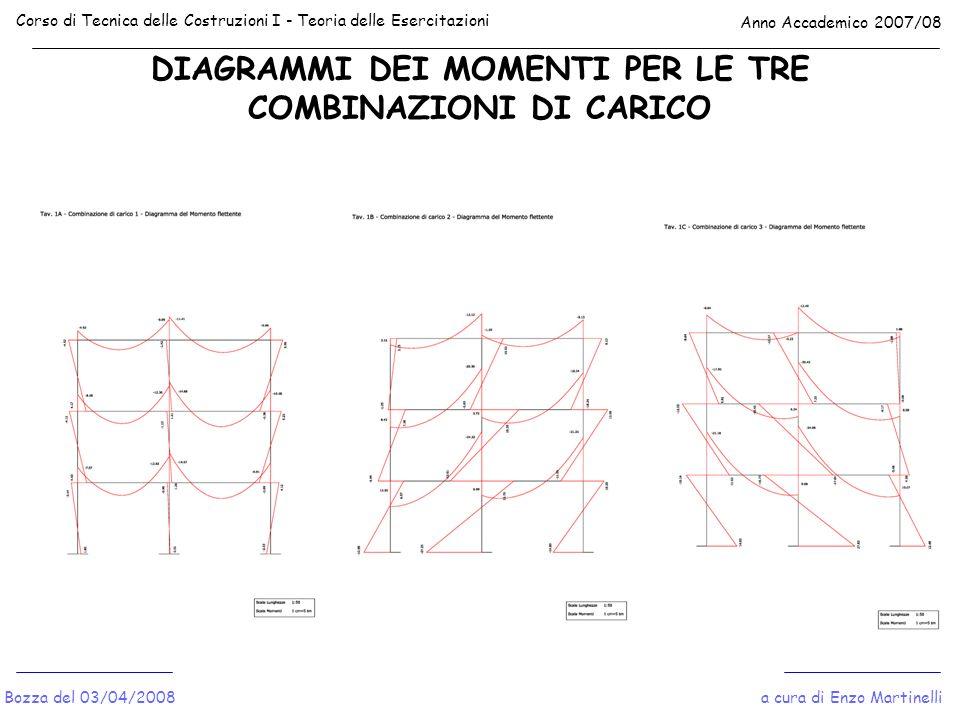 DIAGRAMMI DEI MOMENTI PER LE TRE COMBINAZIONI DI CARICO Corso di Tecnica delle Costruzioni I - Teoria delle Esercitazioni Anno Accademico 2007/08 a cu