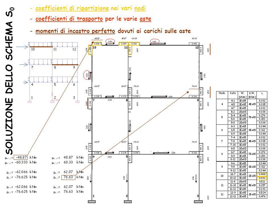 SOLUZIONE DELLO SCHEMA S 0 - coefficienti di ripartizione nei vari nodi - coefficienti di trasporto per le varie aste - momenti di incastro perfetto d