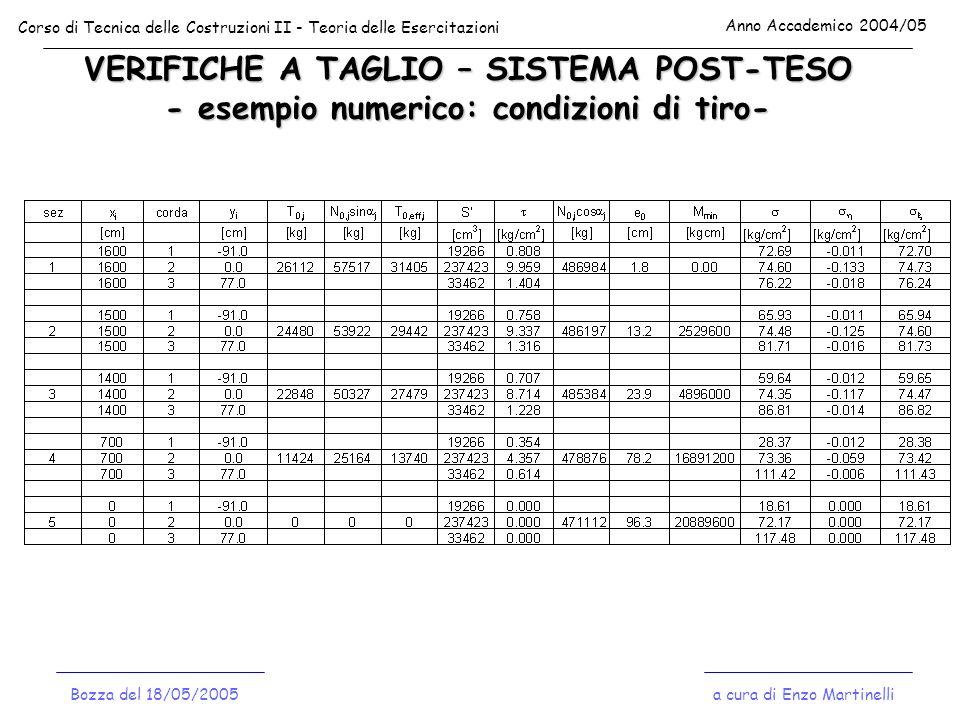 VERIFICHE A TAGLIO – SISTEMA POST-TESO - esempio numerico: condizioni di tiro- Corso di Tecnica delle Costruzioni II - Teoria delle Esercitazioni Anno