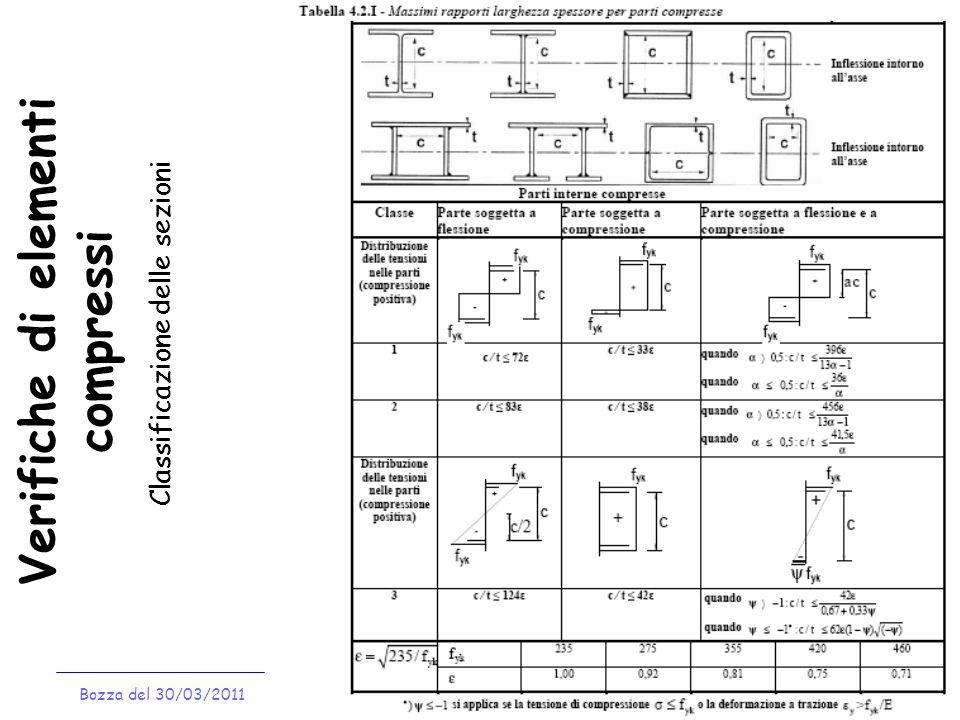 Verifiche di elementi compressi Bozza del 30/03/2011 Classificazione delle sezioni