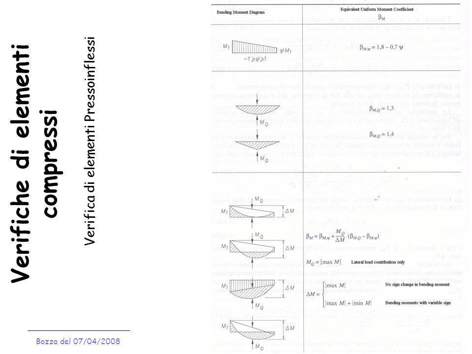 Verifiche di elementi compressi Bozza del 07/04/2008 Verifica di elementi Pressoinflessi