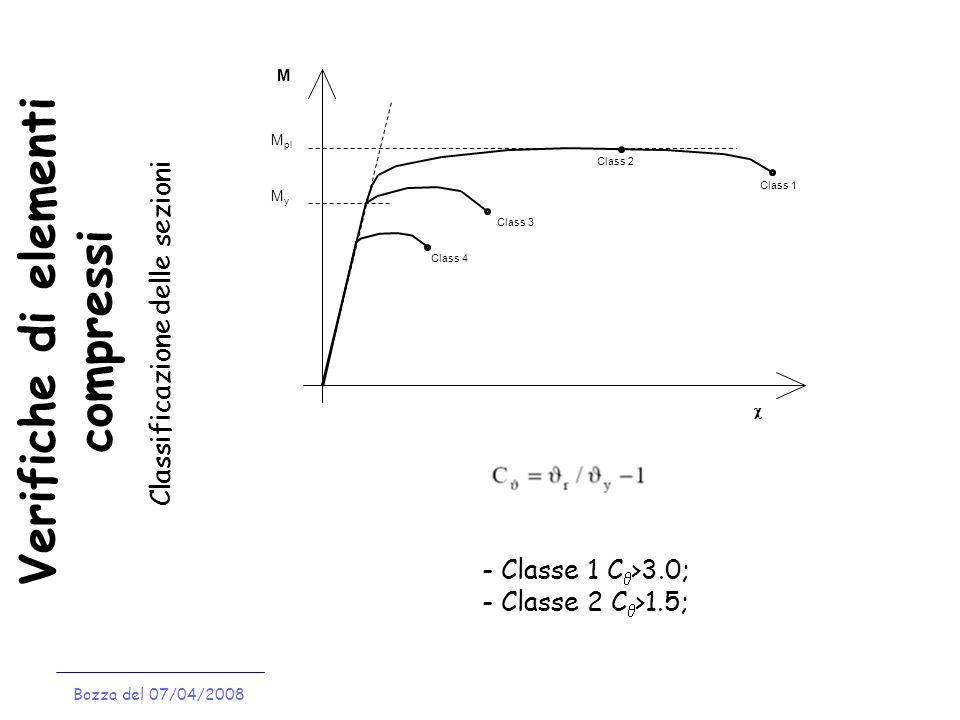 Verifiche di elementi compressi Bozza del 07/04/2008 Classificazione delle sezioni M MyMy M pl Class 1 Class 2 Class 3 Class 4 - Classe 1 C >3.0; - Classe 2 C >1.5;