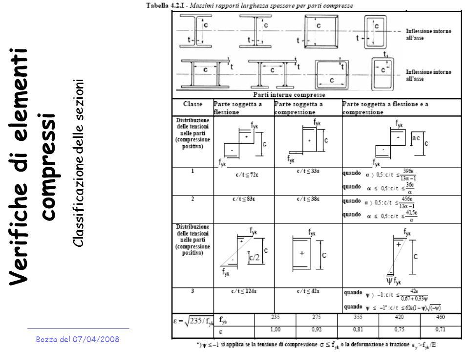 Verifiche di elementi compressi Bozza del 07/04/2008 Classificazione delle sezioni