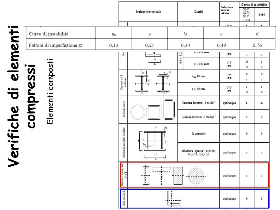 Verifiche di elementi compressi Elementi composti