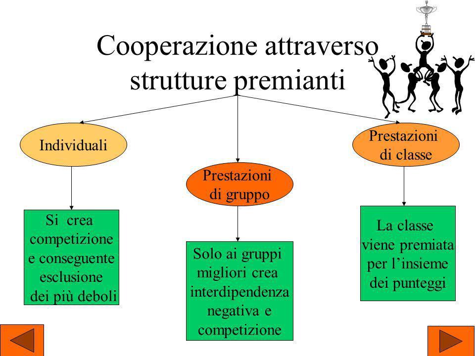 Cooperazione attraverso strutture premianti Individuali Prestazioni di classe Prestazioni di gruppo Si crea competizione e conseguente esclusione dei