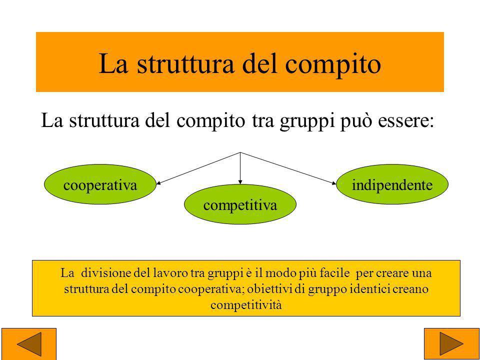 La struttura del compito La struttura del compito tra gruppi può essere: cooperativa competitiva indipendente La divisione del lavoro tra gruppi è il