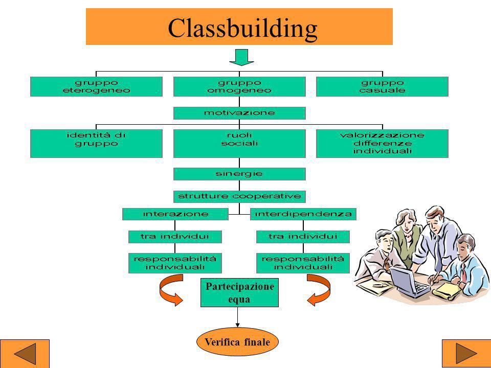 La classbuilding è formata da: Insieme di gruppi o teambuilding la cui formazione può essere eterogenea omogenea casuale