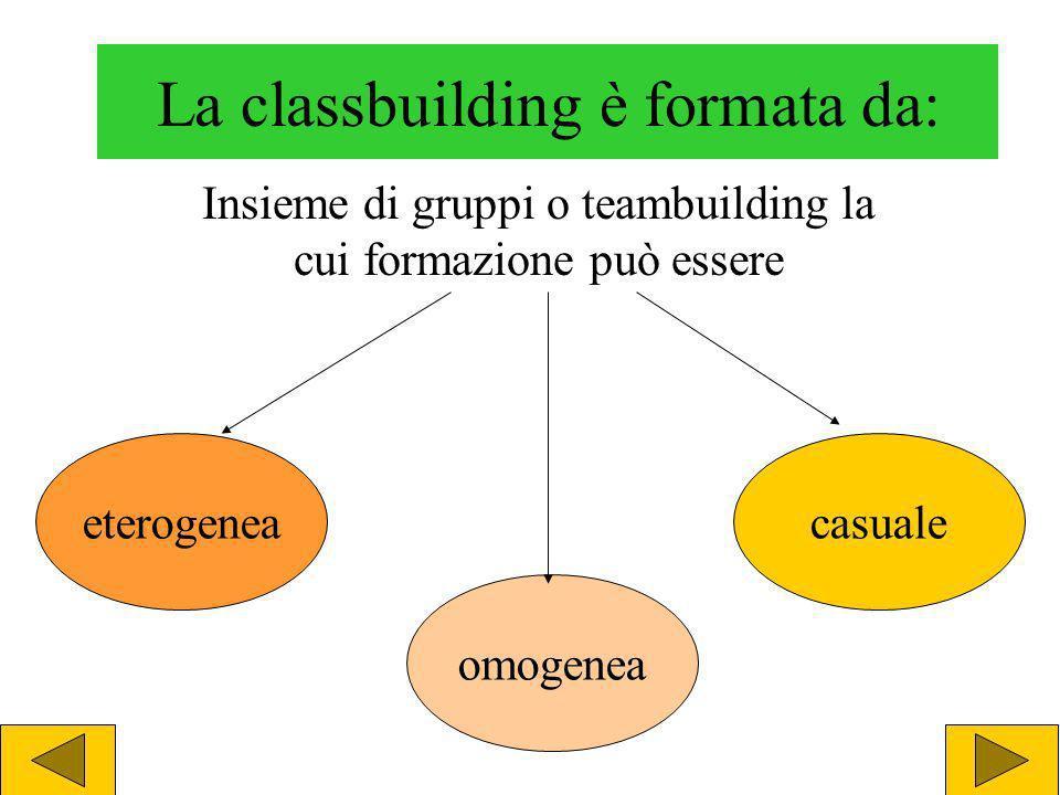 Obiettivi del teambuilding Fare conoscenza Costruire lidentità del gruppo Creare sostegno reciproco Valorizzare le differenze Sviluppare sinergia
