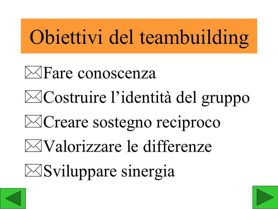 Tre scuole di apprendimento cooperativo Structural approach Learning together Curriculum specific pachages Apprendere insieme Pacchetti specifici curricolari Approccio strutturale
