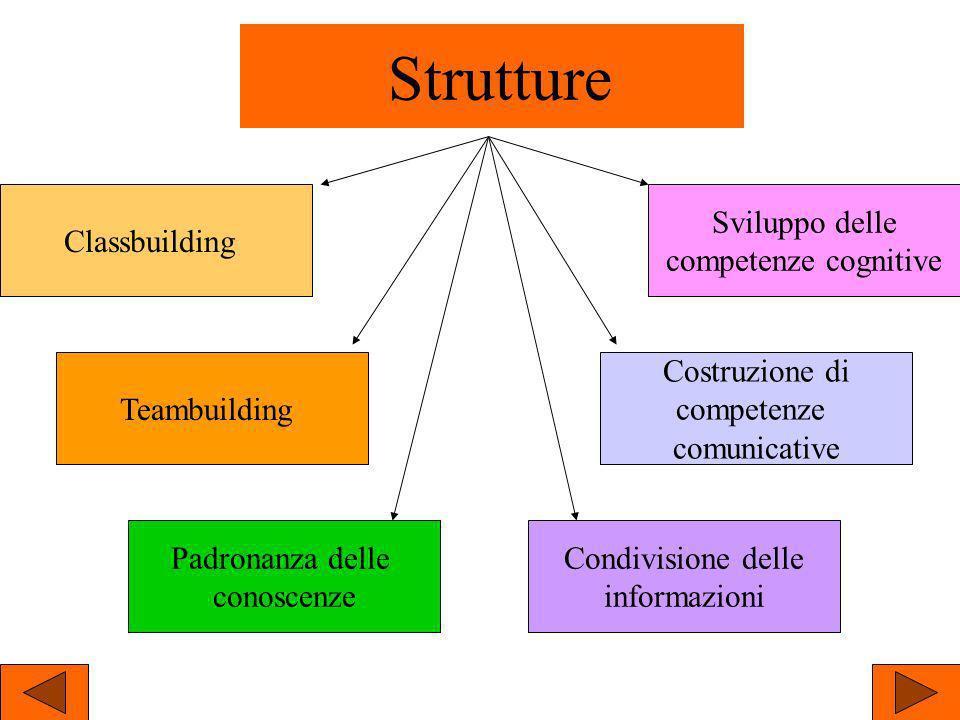 Strutture Classbuilding Sviluppo delle competenze cognitive Costruzione di competenze comunicative Teambuilding Condivisione delle informazioni Padron