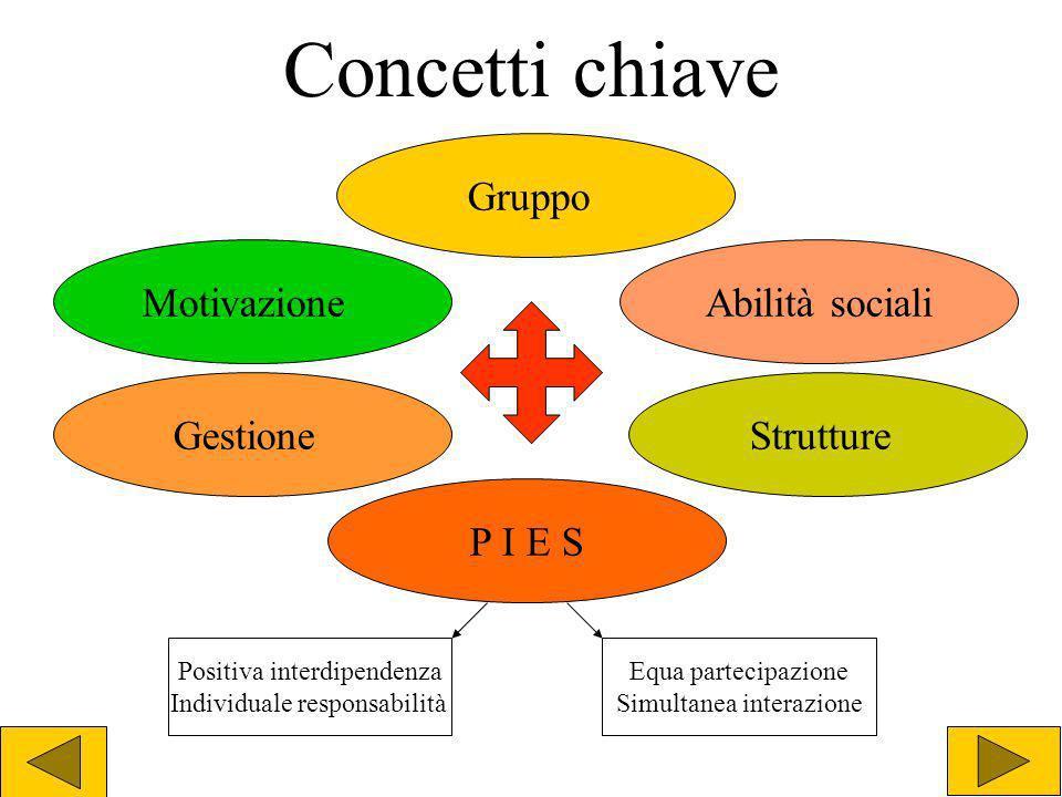 Concetti chiave Motivazione Gruppo Gestione P I E S Strutture Abilità sociali Positiva interdipendenza Individuale responsabilità Equa partecipazione
