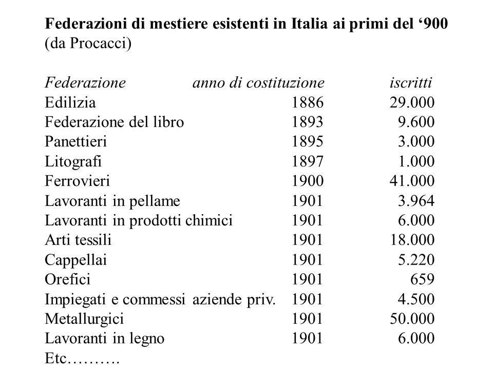 Federazioni di mestiere esistenti in Italia ai primi del 900 (da Procacci) Federazioneanno di costituzioneiscritti Edilizia188629.000 Federazione del